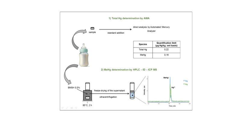 Analyse du mercure total et du méthylmercure dans le lait maternel